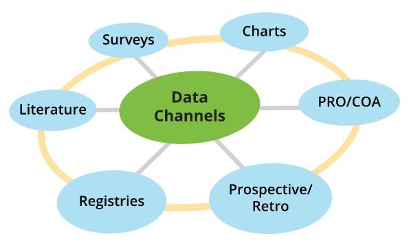 RWD Data Channel
