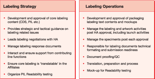 Regulatory Labeling Services