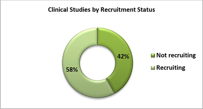 Clinical Trials by Recruitment Status