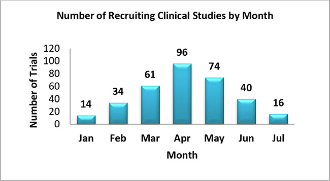 Number of Recruiting Clinical Studies by Month