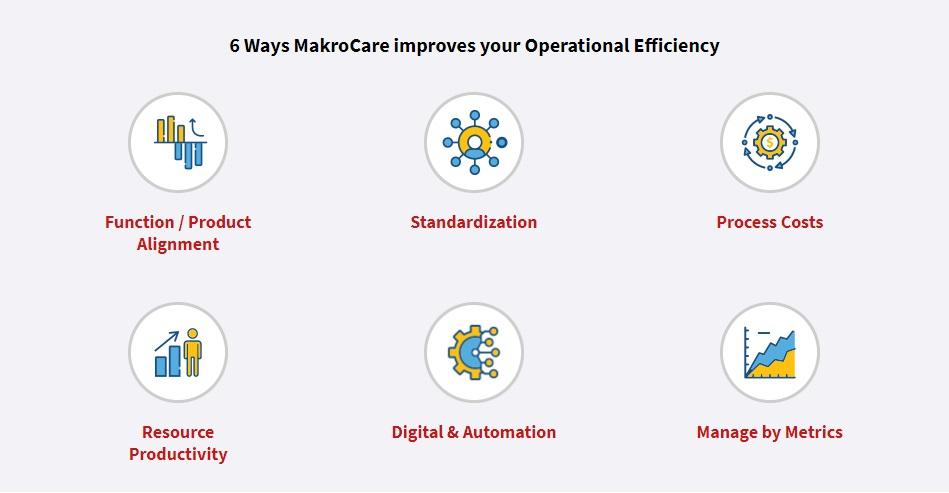 LCM 6 Ways Improves