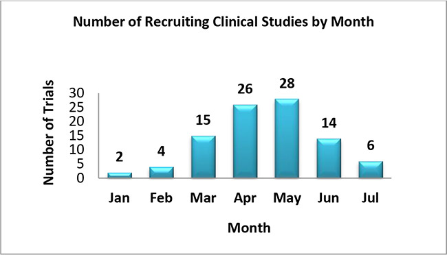 Clinical Studies by Enrollment Count Range
